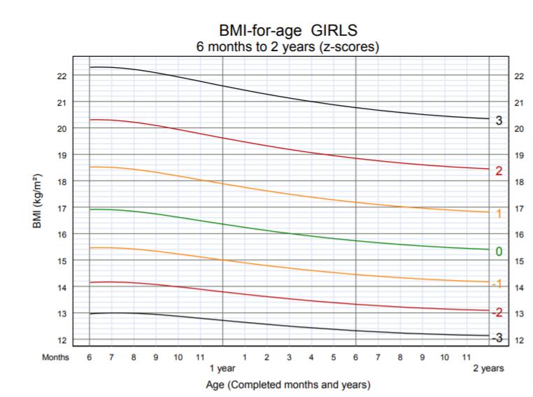 OMS - BMI per età bambina 6 mesi 2 anni
