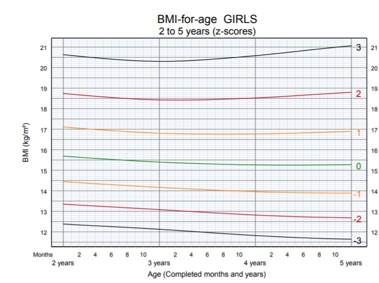 OMS - BMI per età bambine 2-5 anni