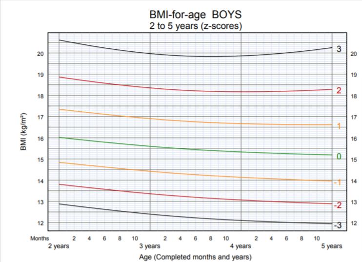 OMS - BMI per età bambino 2-5 anni