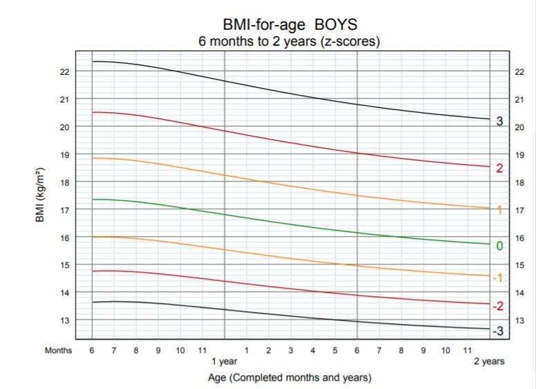 OMS - BMI per età bambino 6 mesi 2 anni
