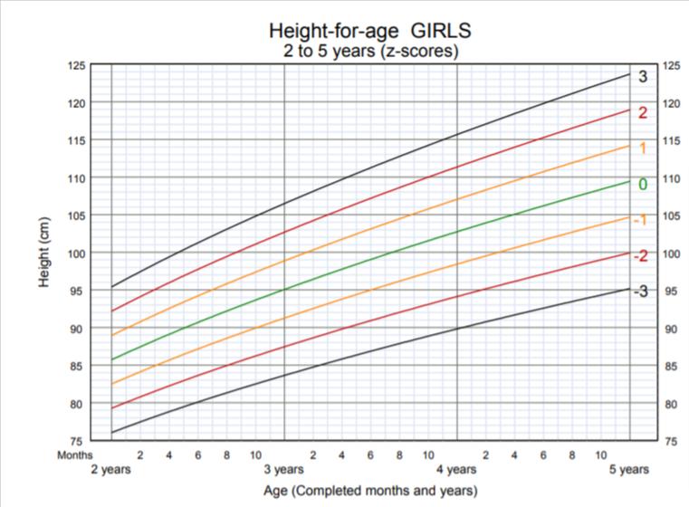 OMS - altezza per età bambina 2-5 anni