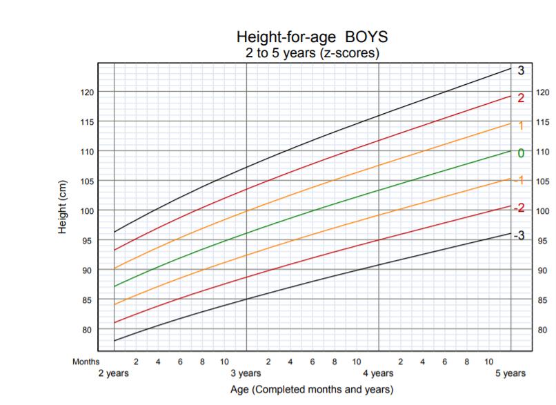OMS - altezza per età bambino 2-5 anni