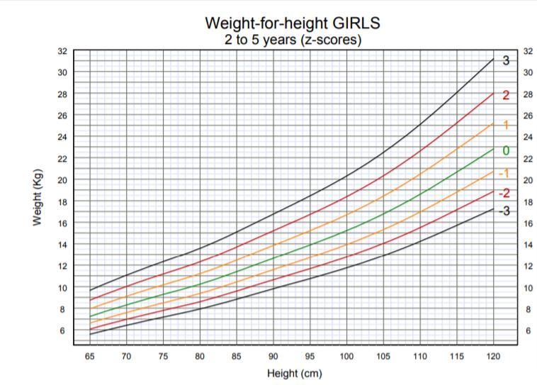 OMS - peso per altezza bambina 2-5 anni