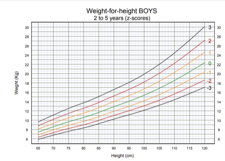 OMS - peso per altezza bambino 2-5 anni