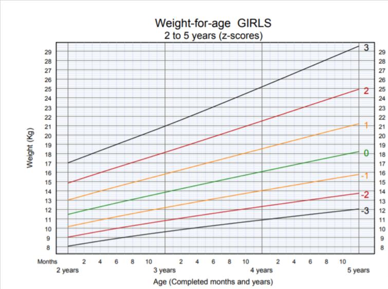 OMS - peso per età bambina 2-5 anni