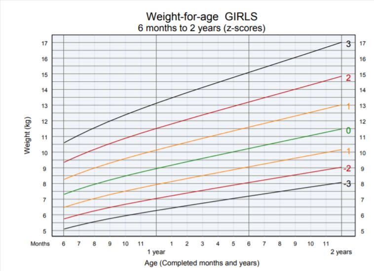 OMS - peso per età bambina 6 mesi 2 anni