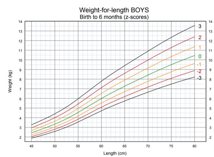 OMS - peso per lunghezza bambino dalla nascita ai 6 mesi