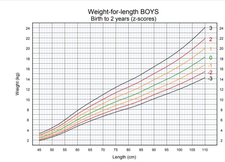 OMS - peso per lunghezza bambino dalla nascita i 2 anni