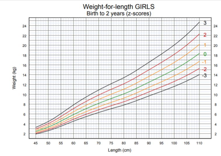 OMS - peso per lunghezza nascita 2 anni