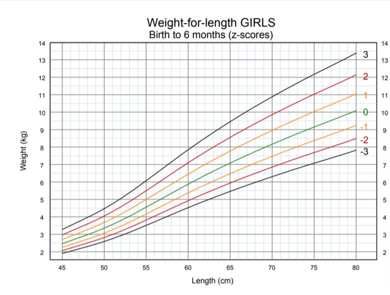 OMS - peso per lunghezza bambina dallanascita 6 mesi