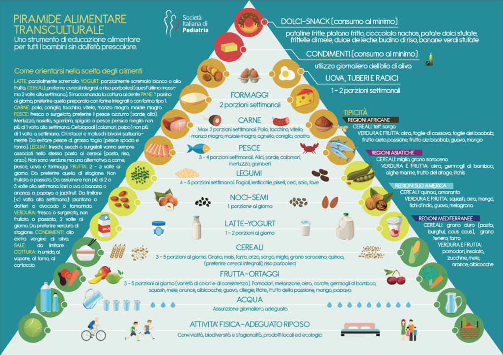 SIP - Piramide Alimentare Transculturale_def (1)
